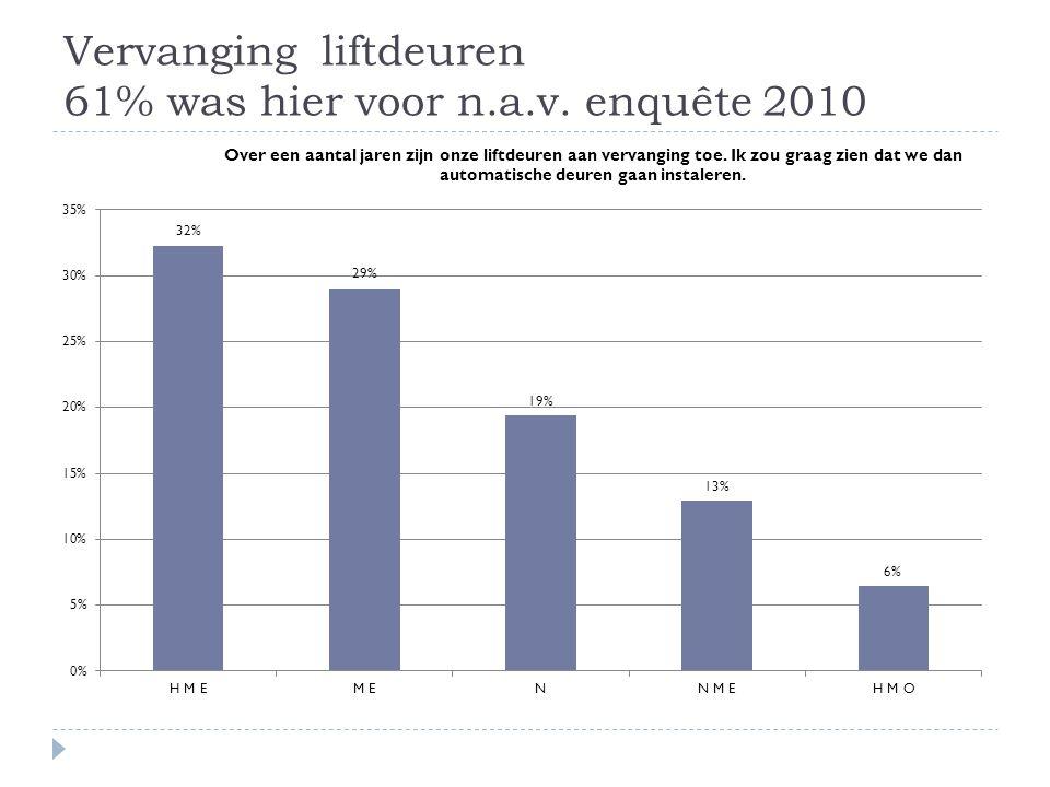 Vervanging liftdeuren 61% was hier voor n.a.v. enquête 2010