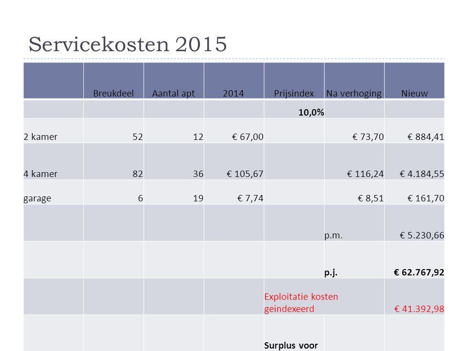 Servicekosten 2015 Breukdeel Aantal apt 2014 Prijsindex Na verhoging