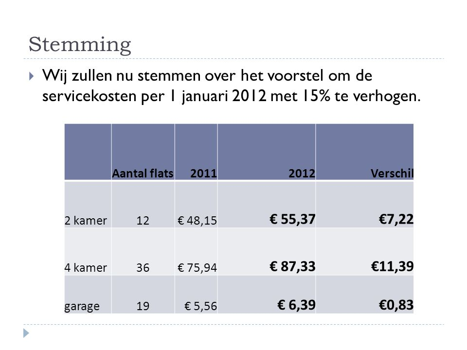 Stemming Wij zullen nu stemmen over het voorstel om de servicekosten per 1 januari 2012 met 15% te verhogen.