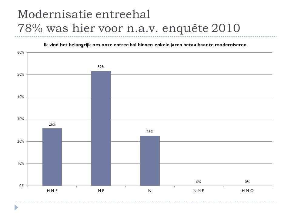 Modernisatie entreehal 78% was hier voor n.a.v. enquête 2010