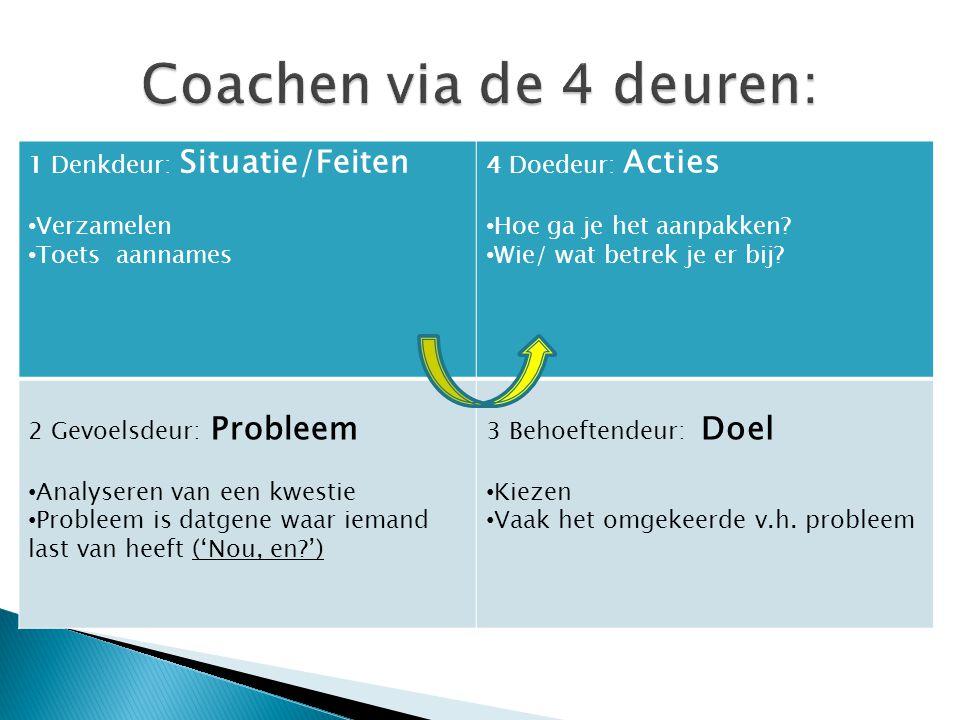 Coachen via de 4 deuren: 1 Denkdeur: Situatie/Feiten Verzamelen