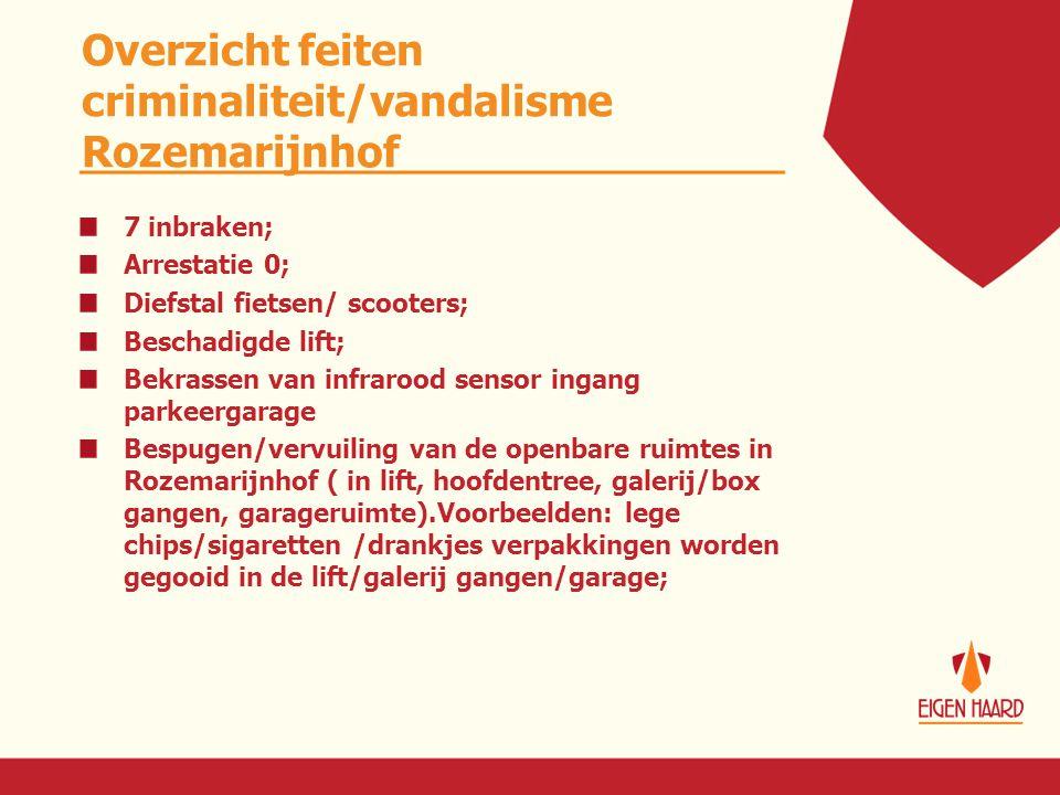 Overzicht feiten criminaliteit/vandalisme Rozemarijnhof