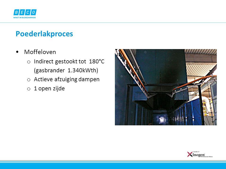 Poederlakproces Moffeloven Indirect gestookt tot 180°C