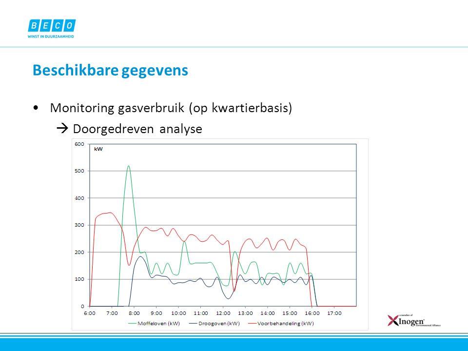 Beschikbare gegevens Monitoring gasverbruik (op kwartierbasis)