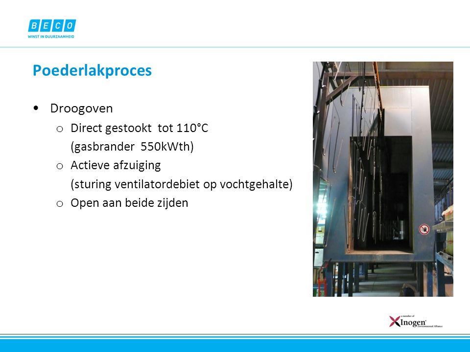 Poederlakproces Droogoven Direct gestookt tot 110°C