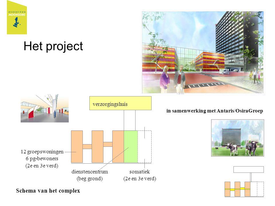 Het project Schema van het complex verzorgingshuis