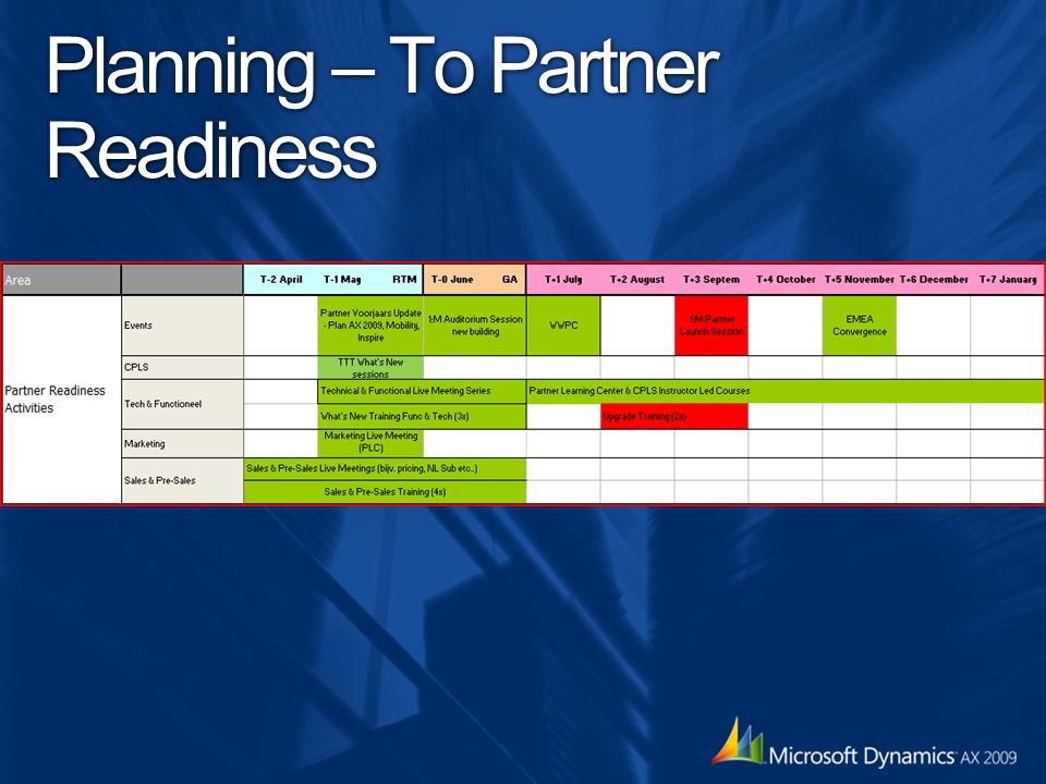 Planning – To Partner Readiness