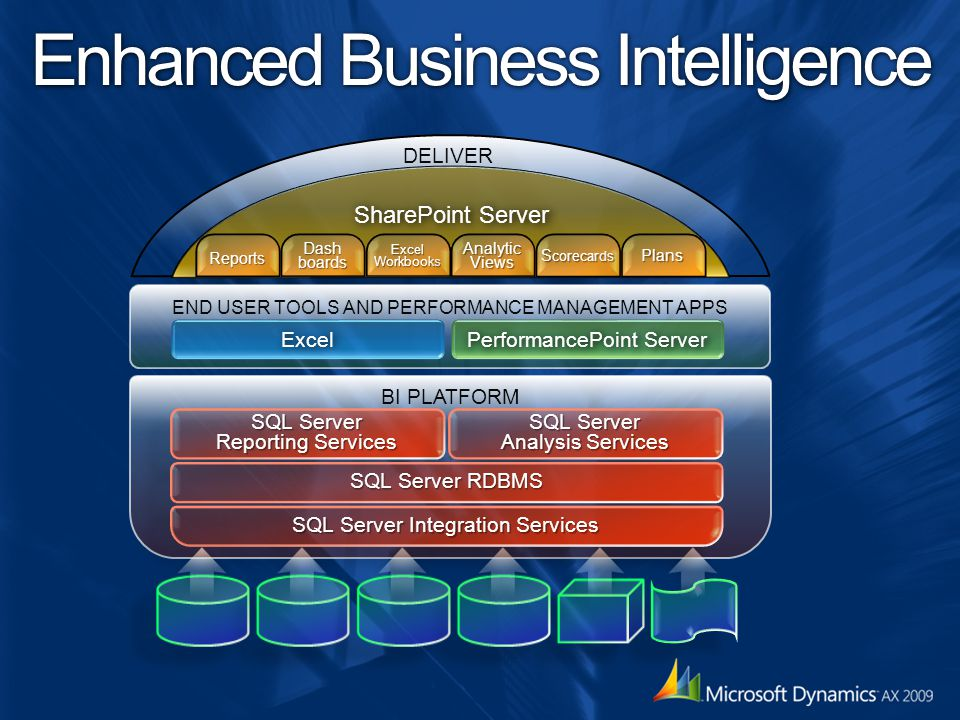 Enhanced Business Intelligence