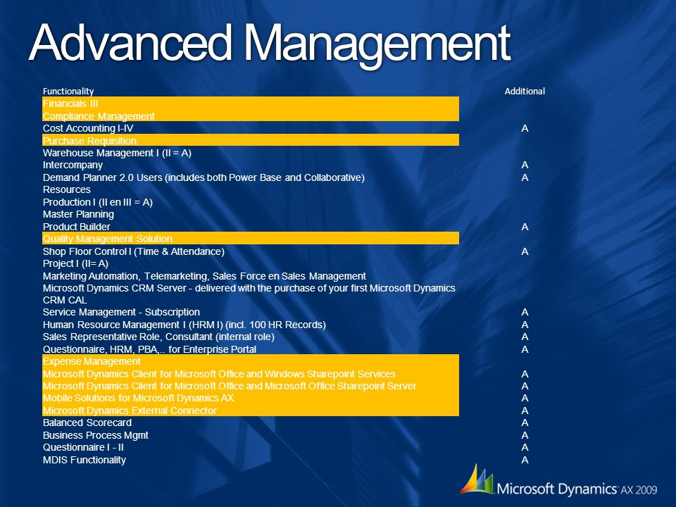 Advanced Management Functionality Additional Financials III