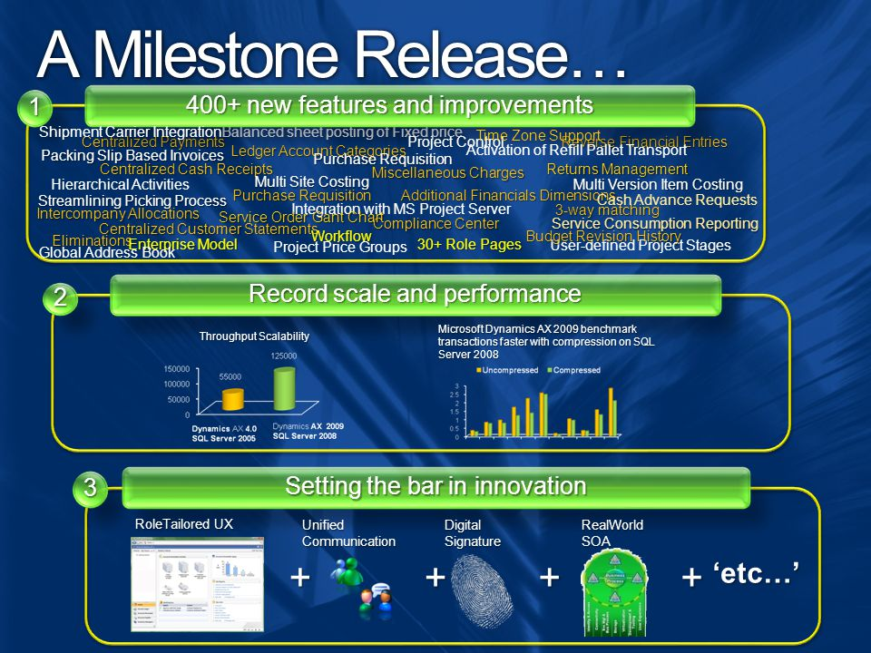 A Milestone Release… + 'etc…' 1 400+ new features and improvements