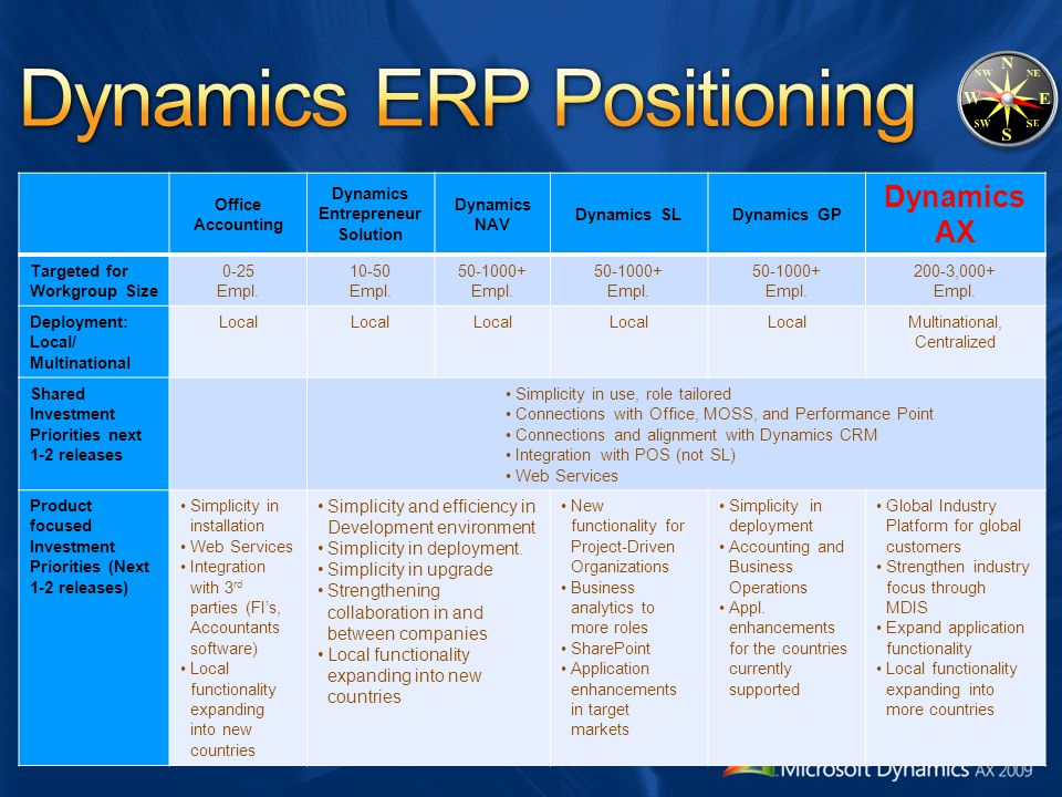 Dynamics ERP Positioning