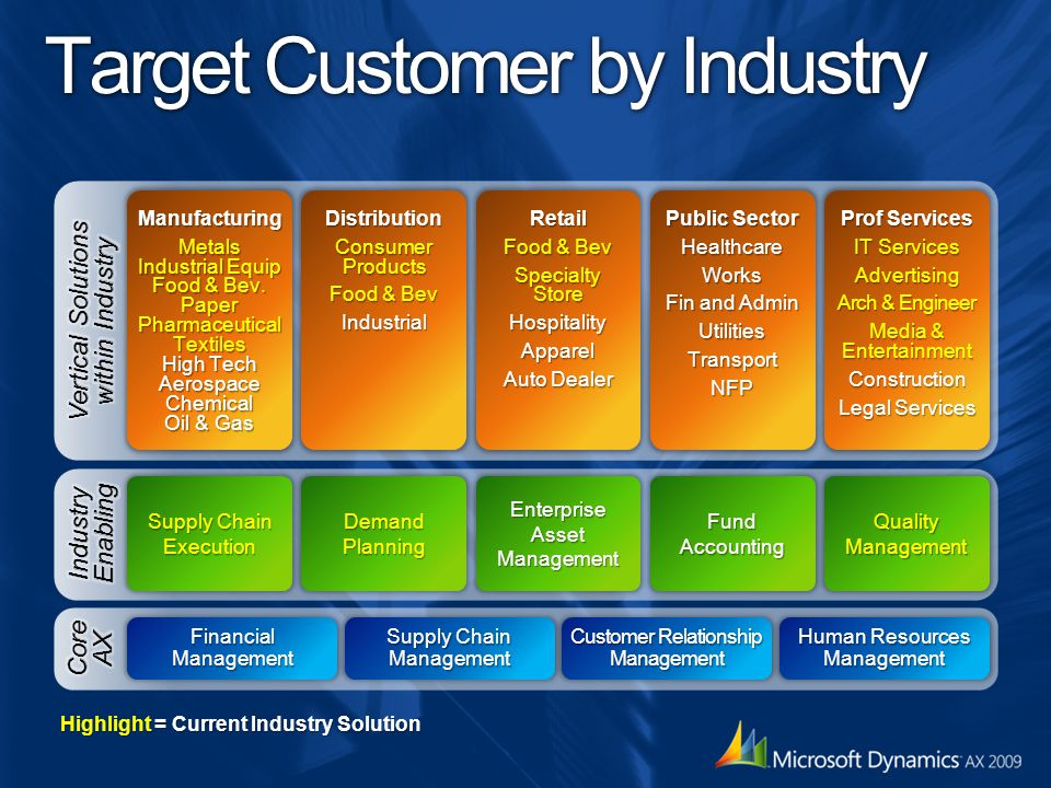 Target Customer by Industry