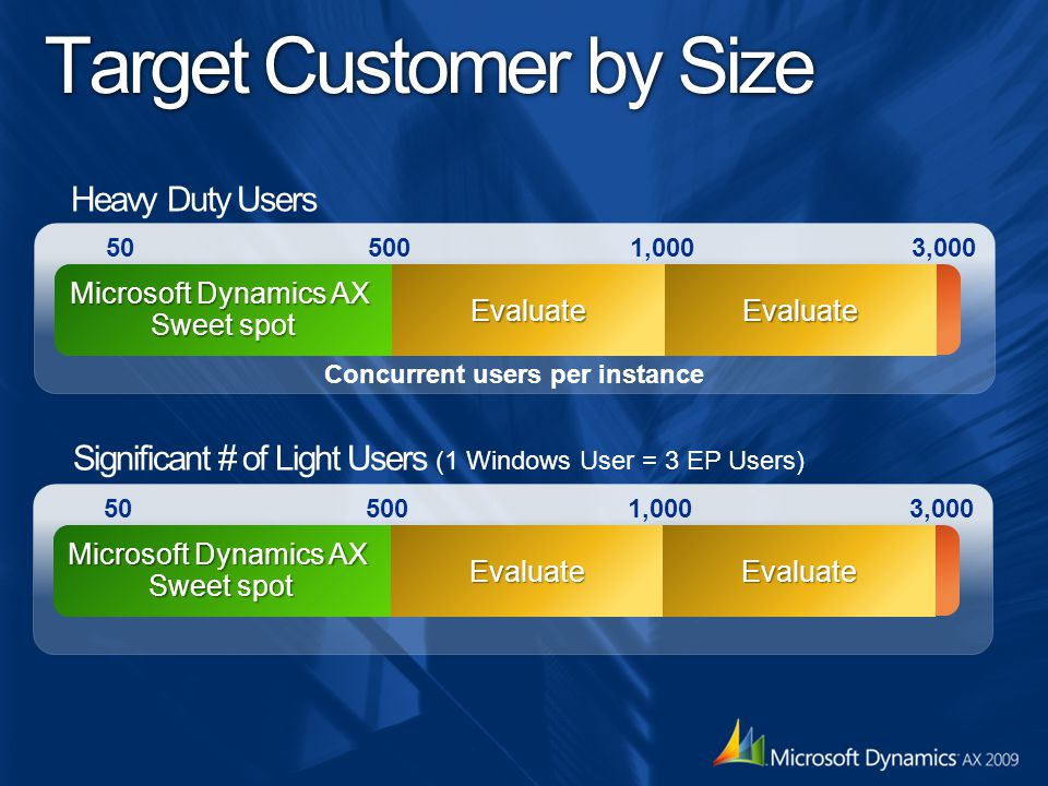 Target Customer by Size