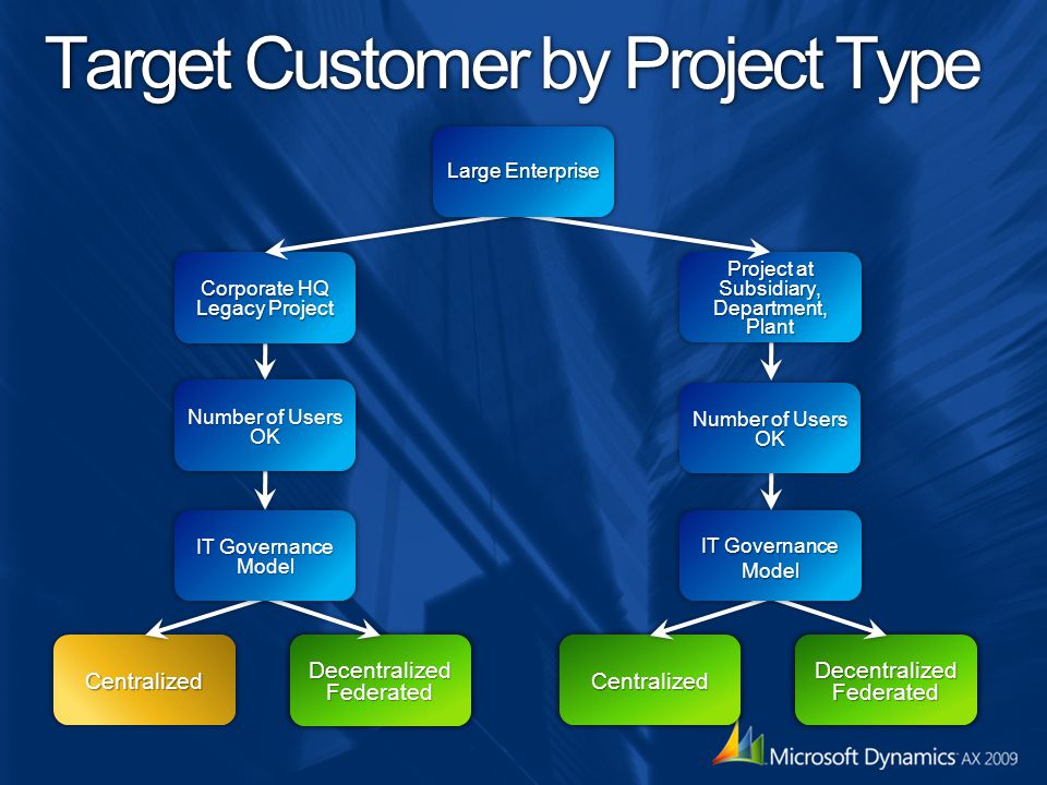 Target Customer by Project Type
