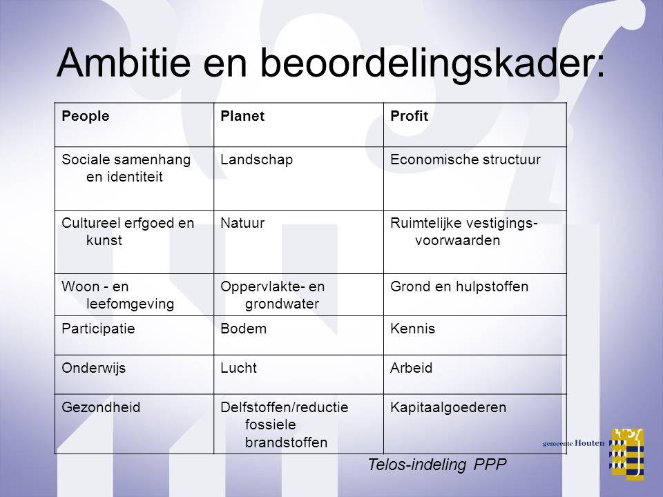 Ambitie en beoordelingskader: