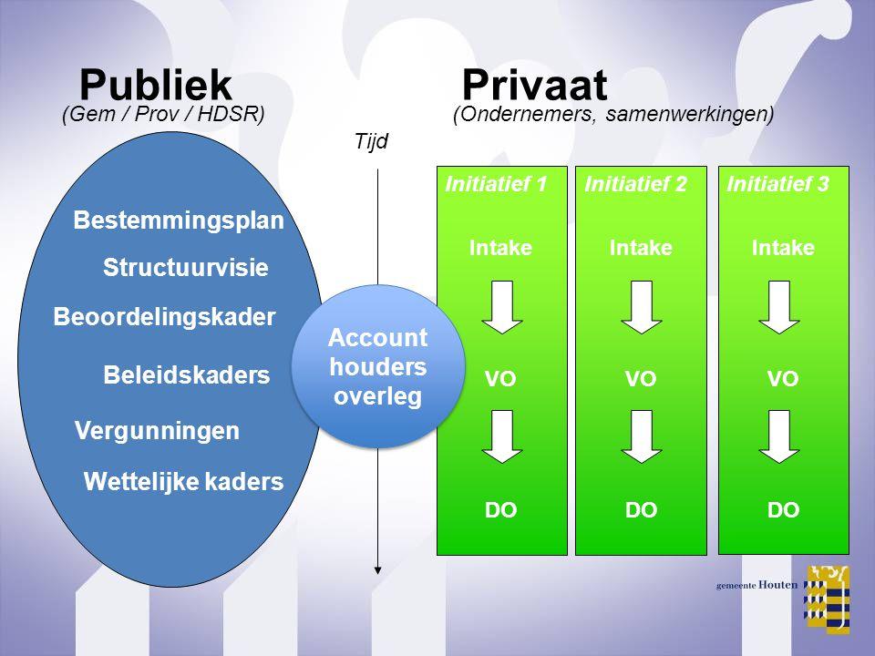 Publiek Privaat Bestemmingsplan Structuurvisie Beoordelingskader