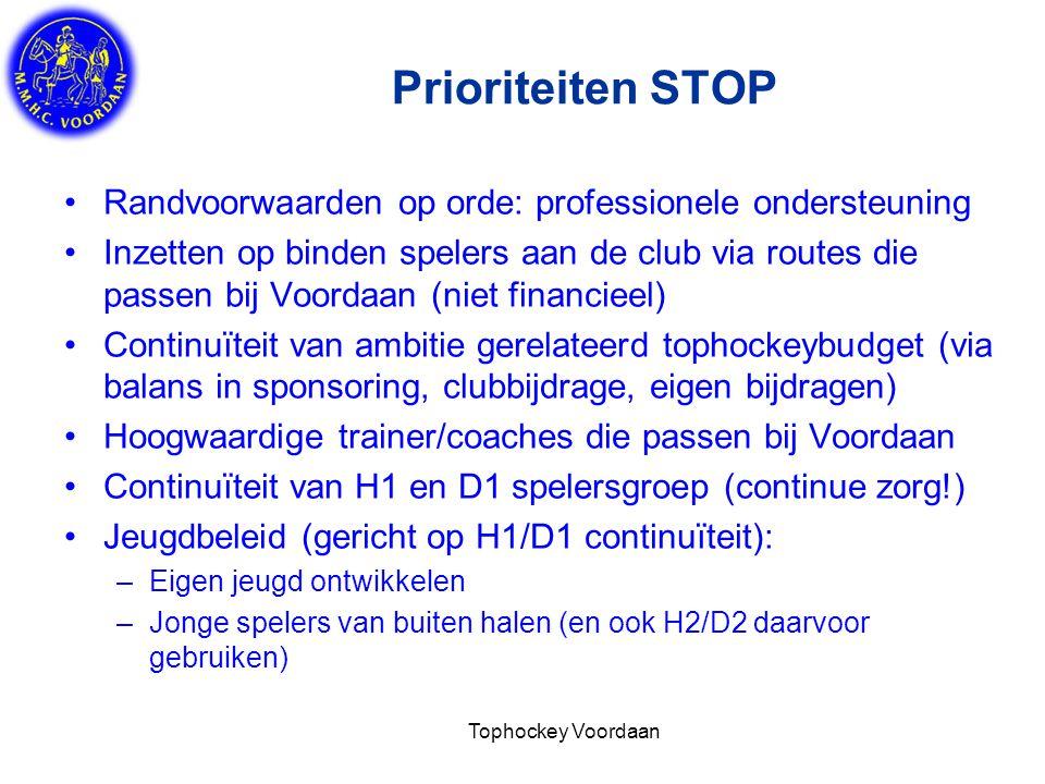 Prioriteiten STOP Randvoorwaarden op orde: professionele ondersteuning