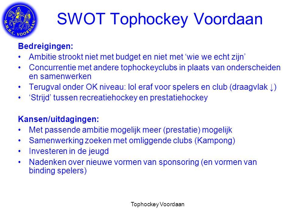 SWOT Tophockey Voordaan
