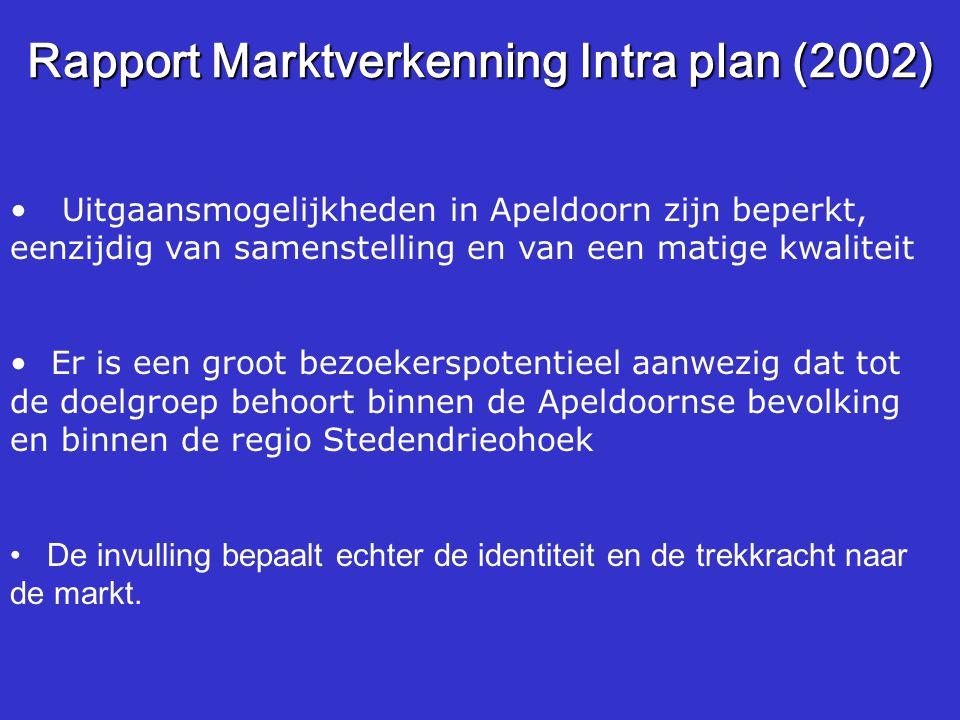 Rapport Marktverkenning Intra plan (2002)
