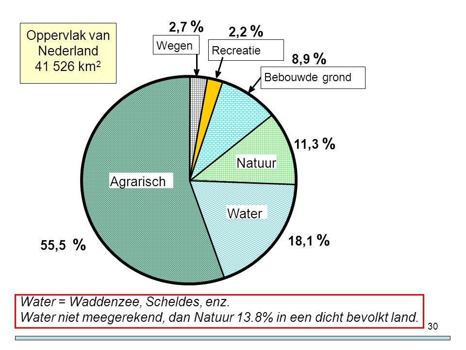 Oppervlak van Nederland