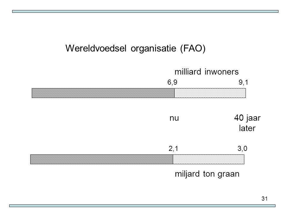 Wereldvoedsel organisatie (FAO)