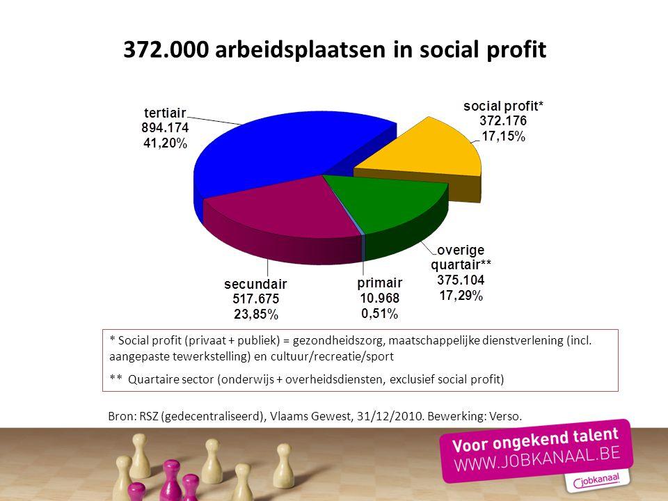 372.000 arbeidsplaatsen in social profit