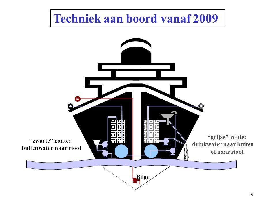 Techniek aan boord vanaf 2009