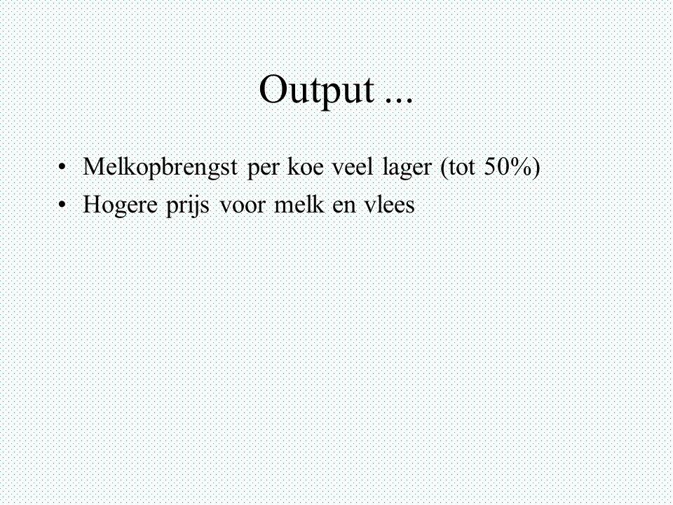 Output ... Melkopbrengst per koe veel lager (tot 50%)