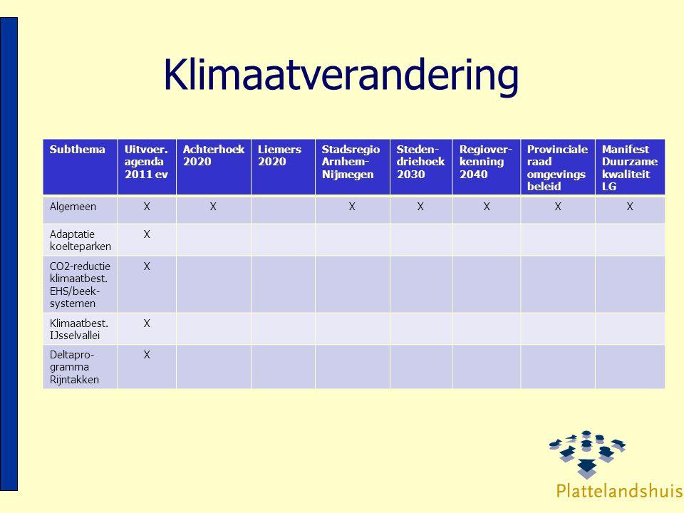 Klimaatverandering Subthema Uitvoer. agenda 2011 ev Achterhoek 2020