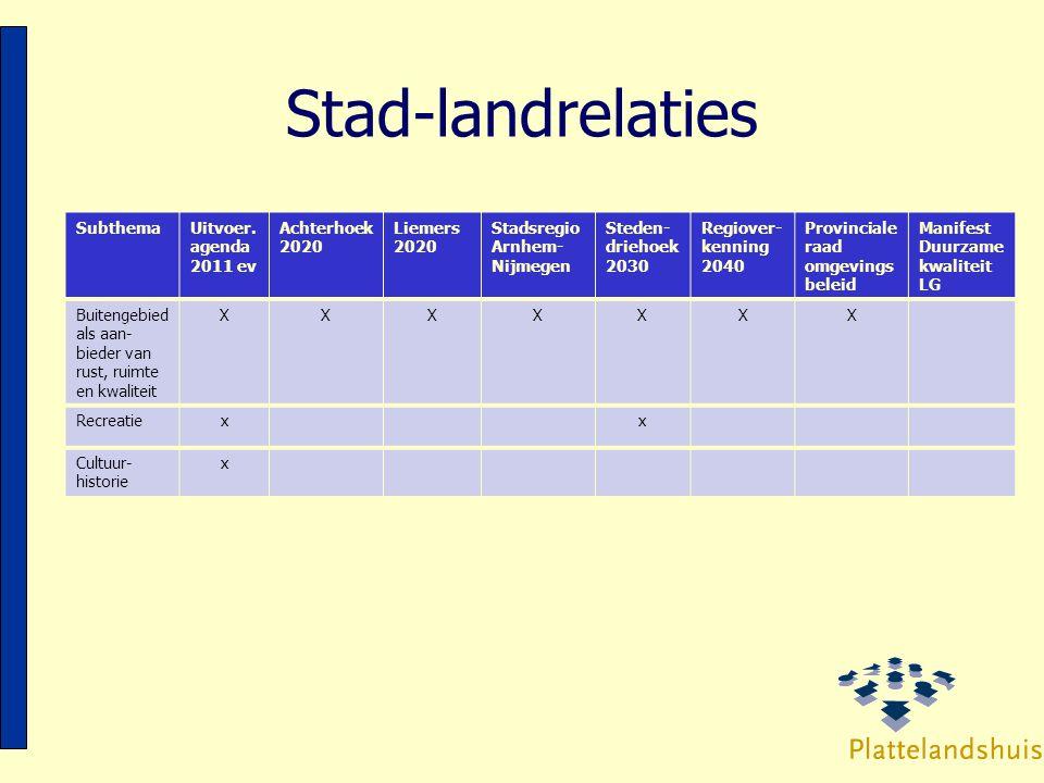 Stad-landrelaties Subthema Uitvoer. agenda 2011 ev Achterhoek 2020