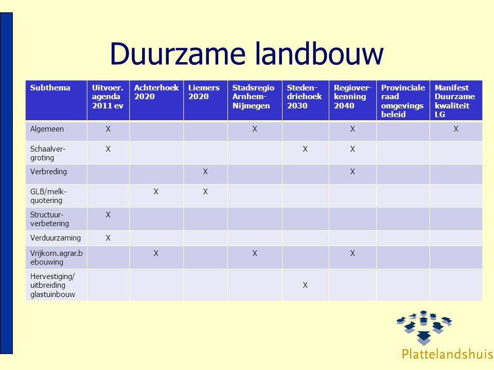 Duurzame landbouw Subthema Uitvoer. agenda 2011 ev Achterhoek 2020