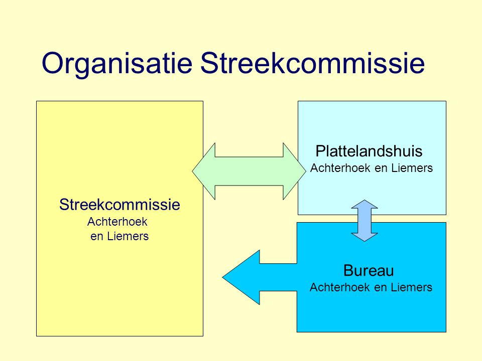 Organisatie Streekcommissie