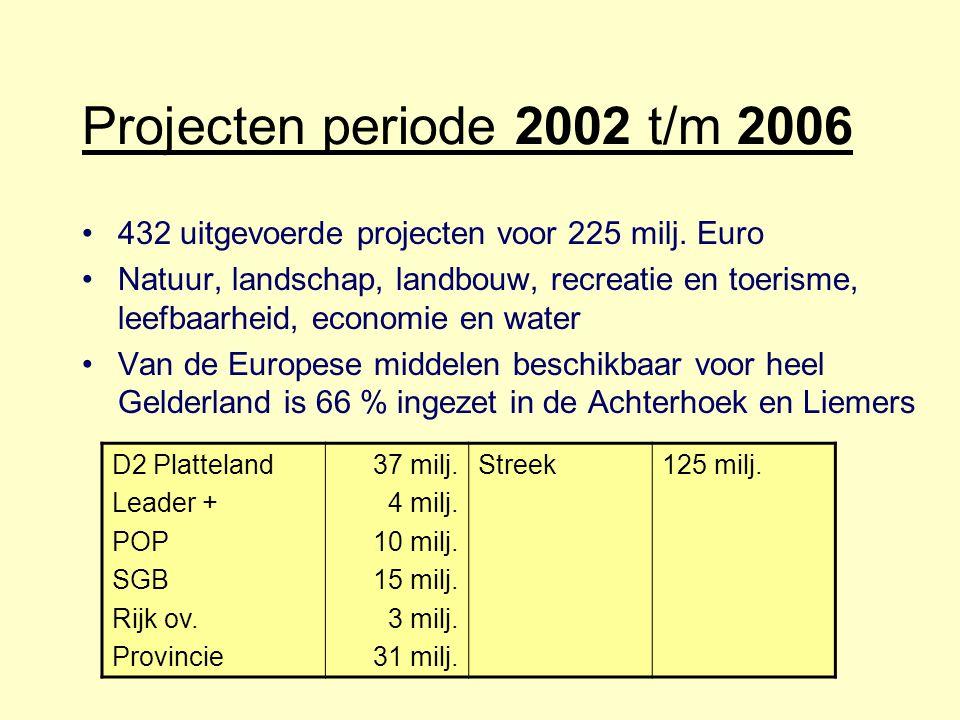 Projecten periode 2002 t/m 2006 432 uitgevoerde projecten voor 225 milj. Euro.