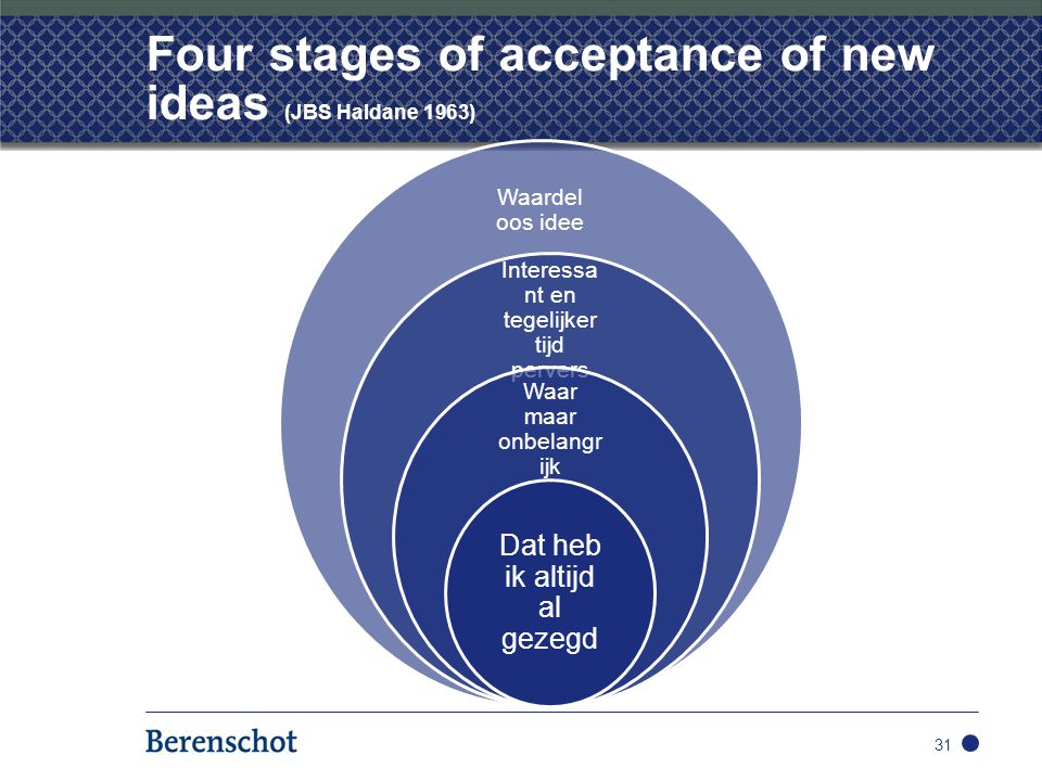 Four stages of acceptance of new ideas (JBS Haldane 1963)