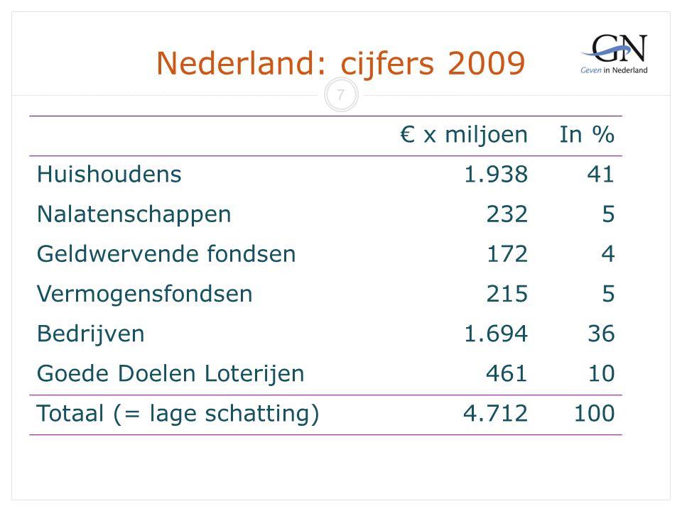 Nederland: cijfers 2009 € x miljoen In % Huishoudens 1.938 41