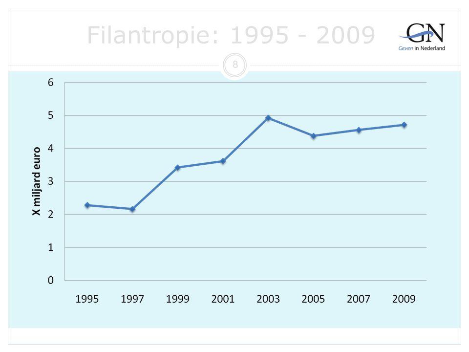 Filantropie: 1995 - 2009 8 Provisus 30 11 2012