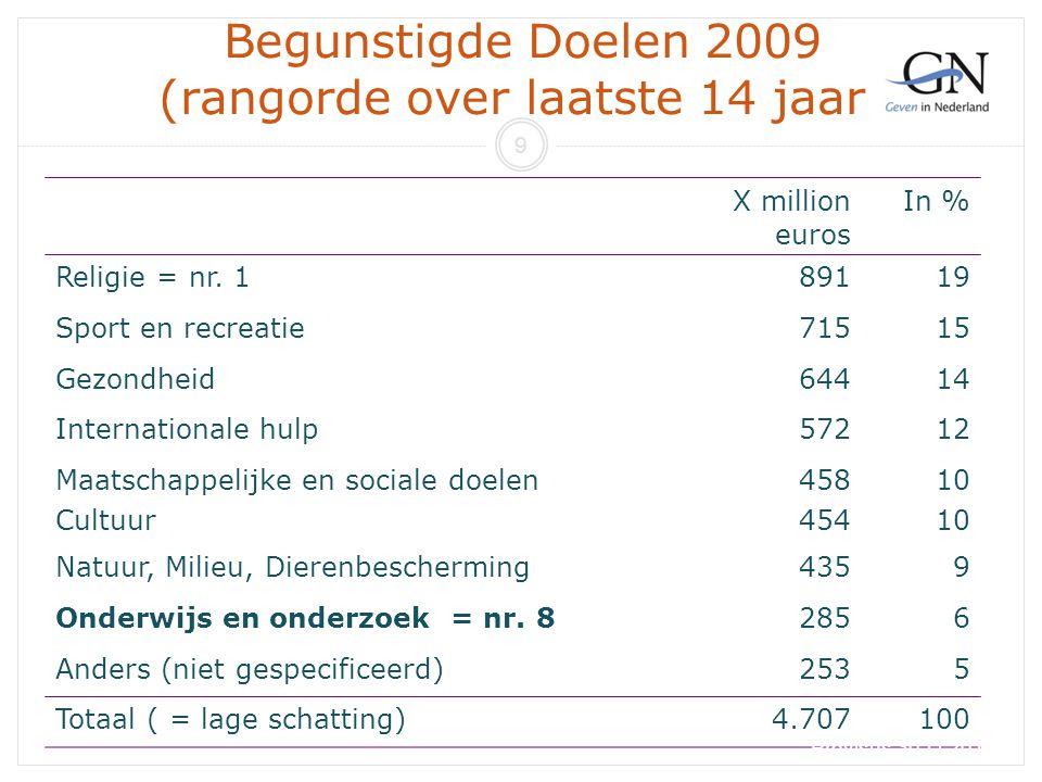 Begunstigde Doelen 2009 (rangorde over laatste 14 jaar)
