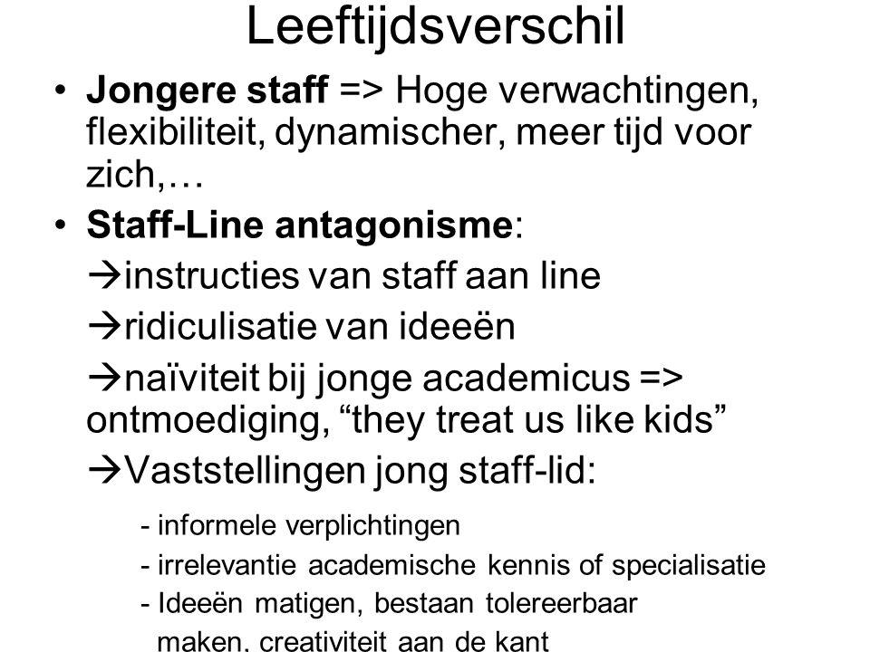 Leeftijdsverschil Jongere staff => Hoge verwachtingen, flexibiliteit, dynamischer, meer tijd voor zich,…