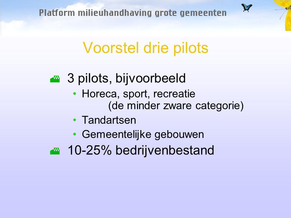 Voorstel drie pilots 3 pilots, bijvoorbeeld 10-25% bedrijvenbestand