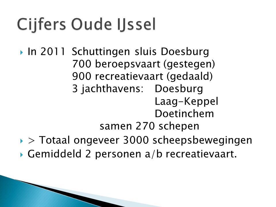 Cijfers Oude IJssel