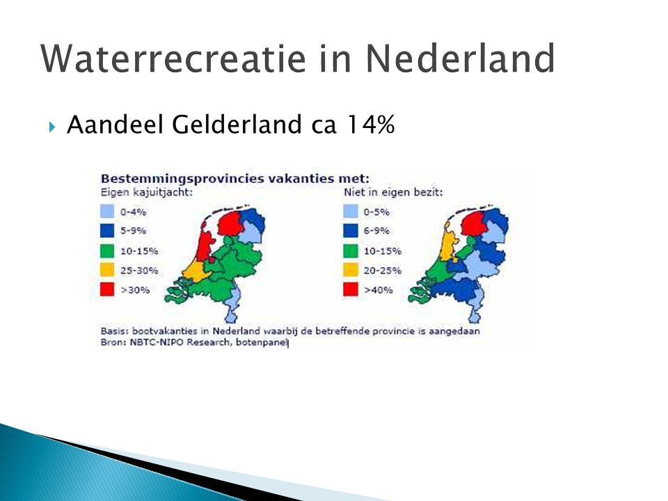 Waterrecreatie in Nederland