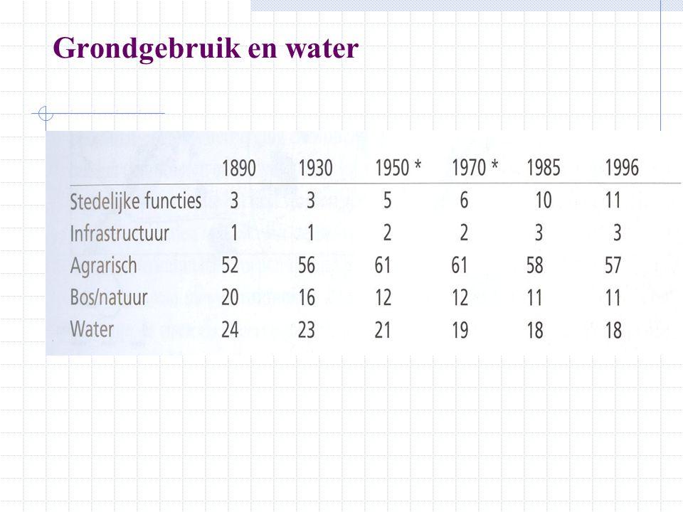 Grondgebruik en water 1890 1996 Stedelijke functies Infrastructuur