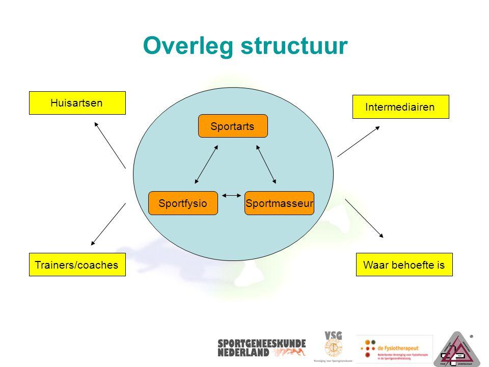 Overleg structuur Huisartsen Intermediairen Sportarts Sportfysio