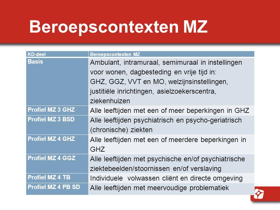 Beroepscontexten MZ KD-deel. Beroepscontexten MZ. Basis.
