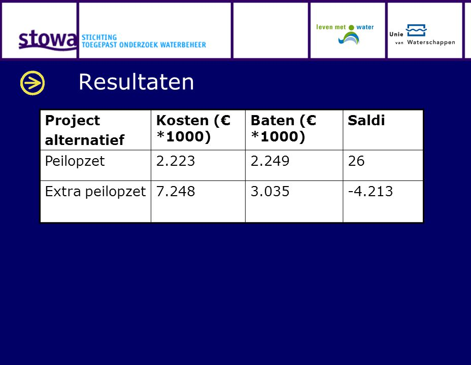 Resultaten Project alternatief Kosten (€ *1000) Baten (€ *1000) Saldi