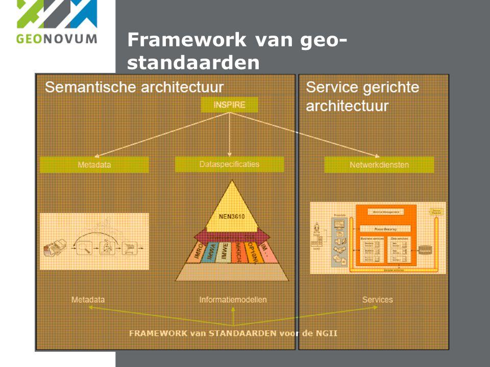 Framework van geo-standaarden