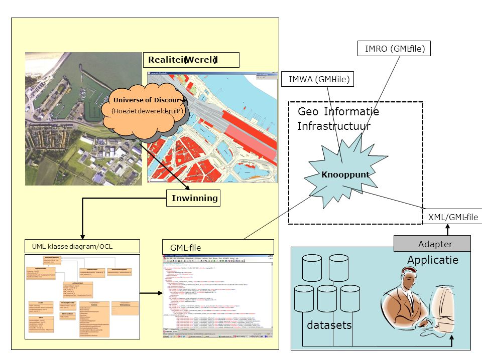 Geo Informatie Infrastructuur Applicatie datasets Adapter IMRO (GML -