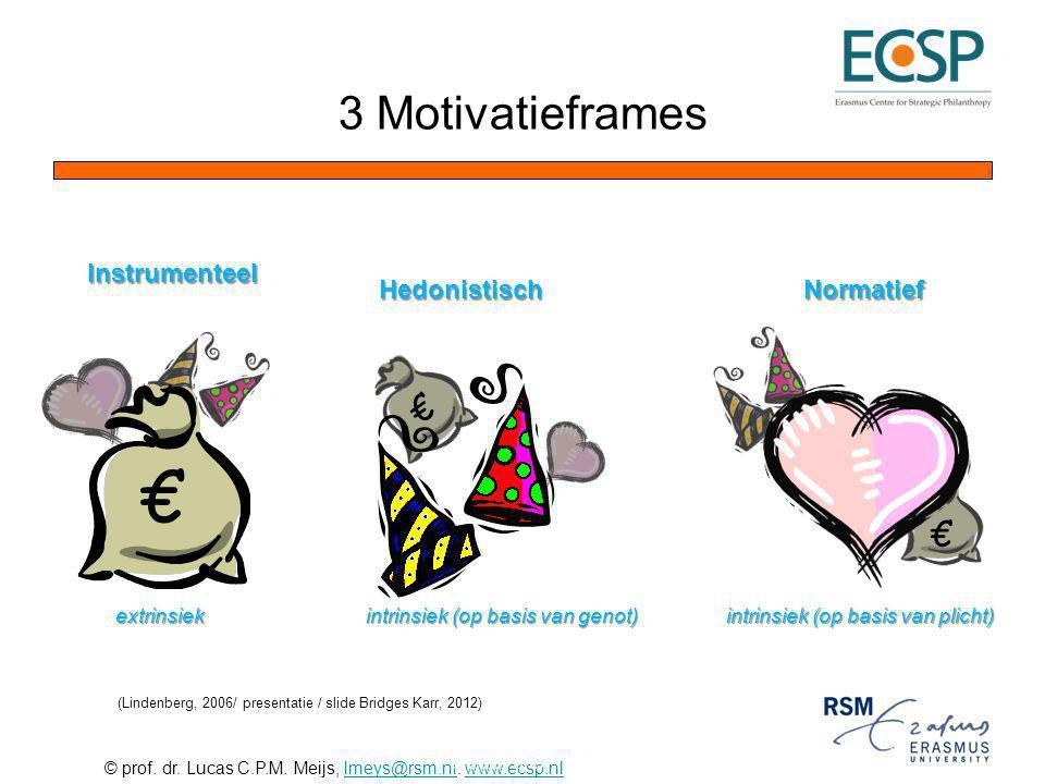 € 3 Motivatieframes € € Instrumenteel Hedonistisch Normatief