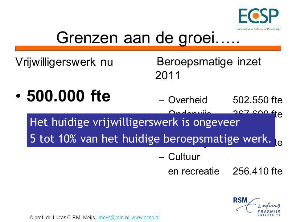 Grenzen aan de groei….. 500.000 fte Beroepsmatige inzet 2011