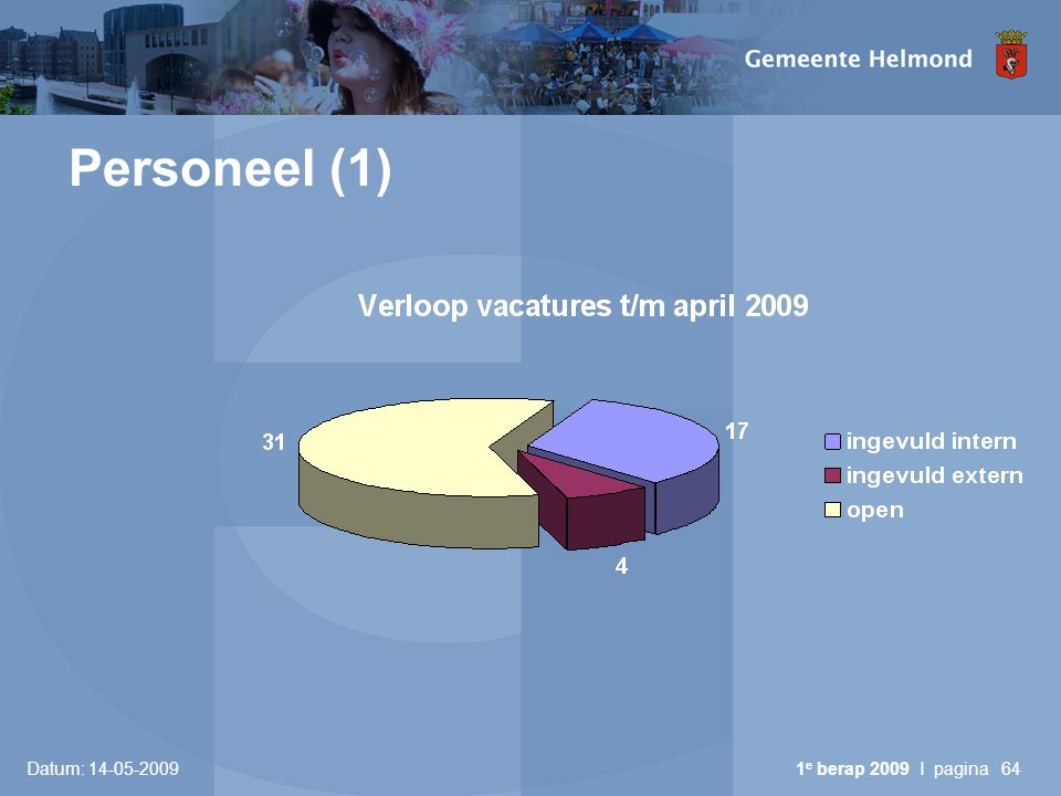 Personeel (1) Datum: 14-05-2009 1e berap 2009 I pagina